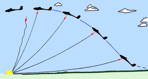 http://zweefvliegopleiding.nl/LAPL(S)/communicatie/afb/lierstart.jpg
